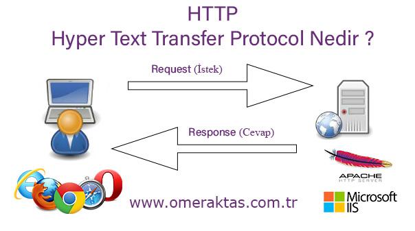 Hyper Text Transfer Protocol Nedir